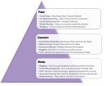 Objectives of marketing through social media | Digital Marketing