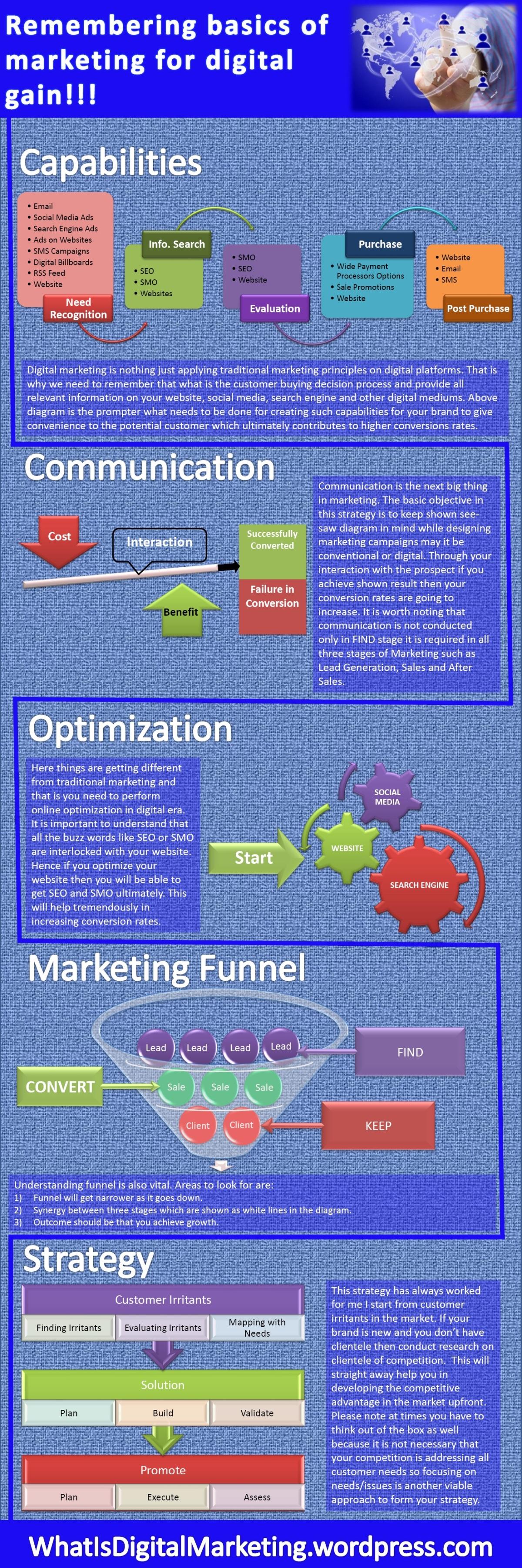 Remembering basics of marketing for digital gain | Digital Marketing