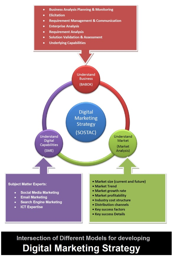 Intersection of Different Models for Developing Digital Marketing Strategy