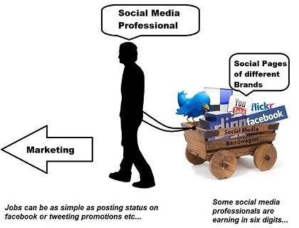Social Media Job Digital Marketing
